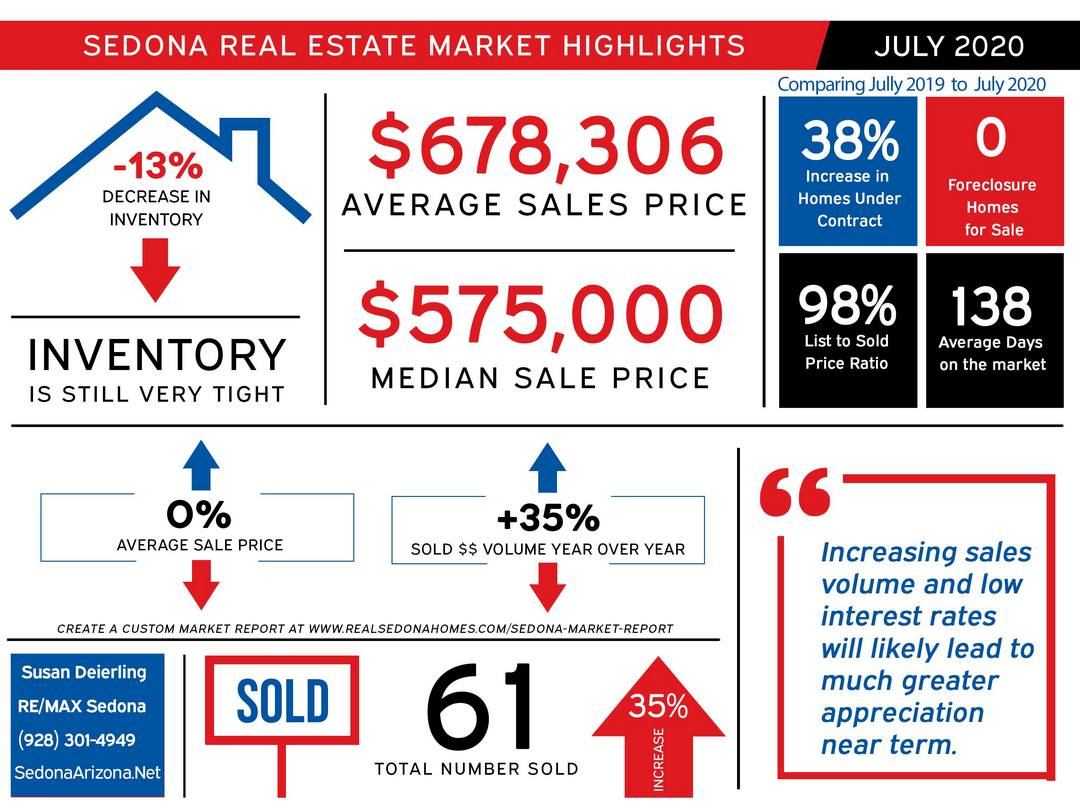 July 2020 Sedona Real Estate Market Update